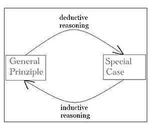 English: inductive and deductive reasoning