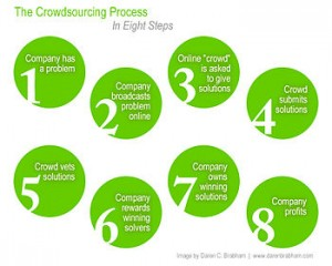 English: The crowdsourcing process in eight steps.